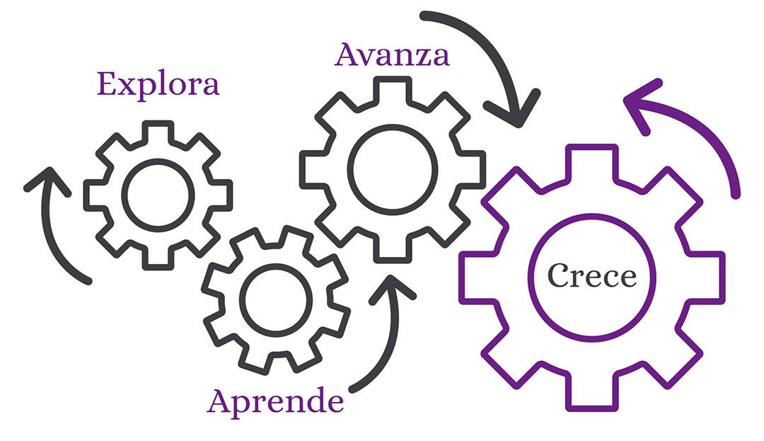metodología GEAR® Cresenzia